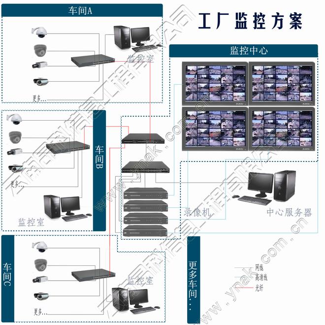 监控中心核心交换机接录像机及服务器